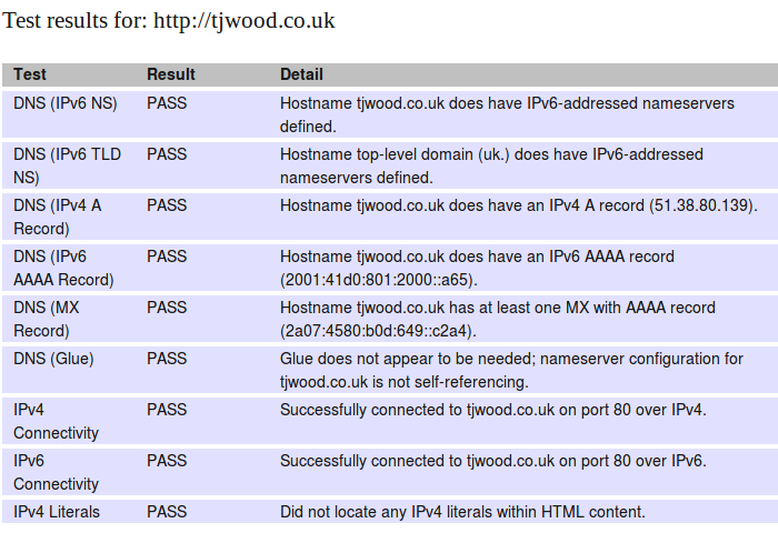 IPv6 test result for my web domain, showing all tests pass